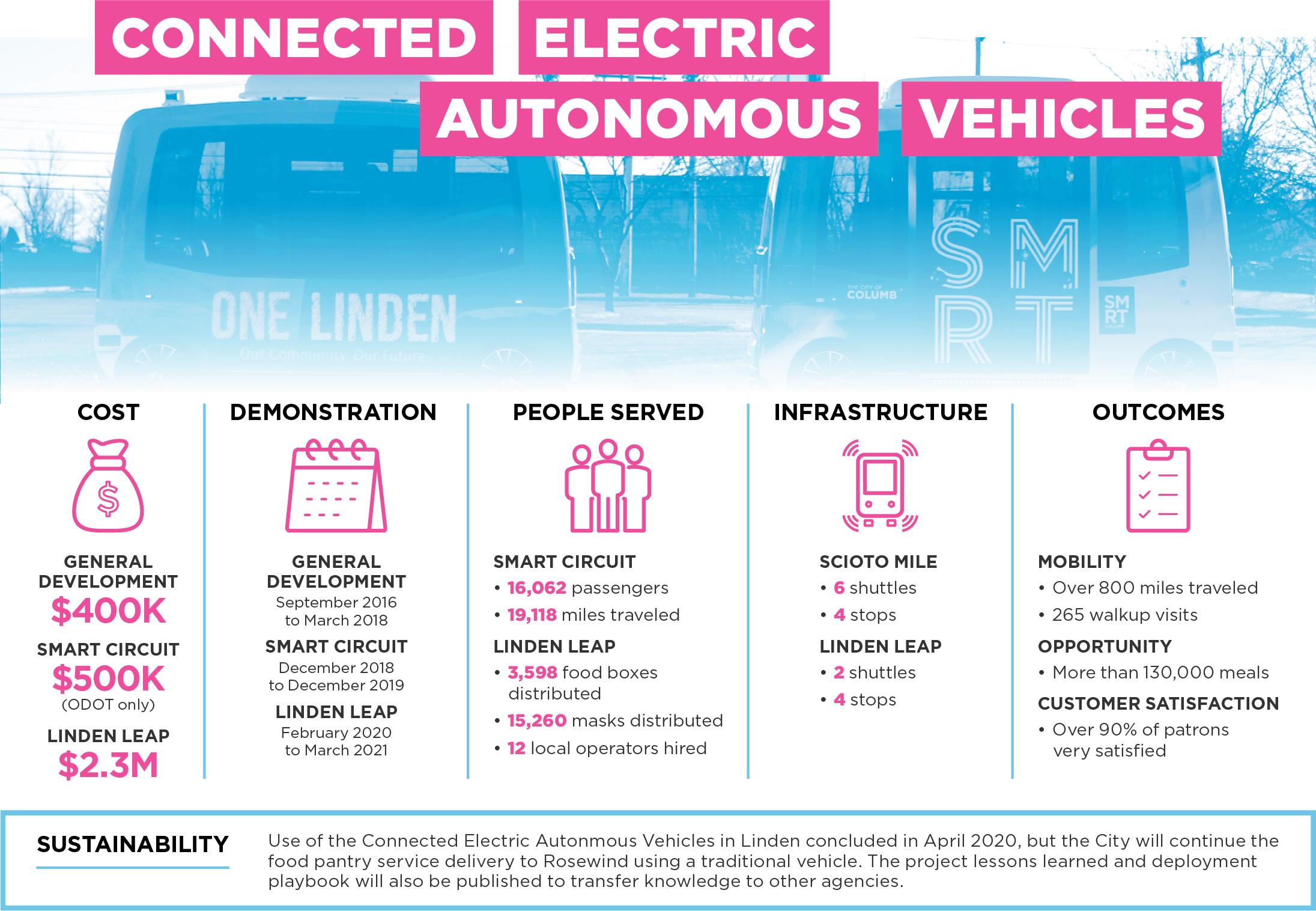 Connected Electric Autonomous Vehicles