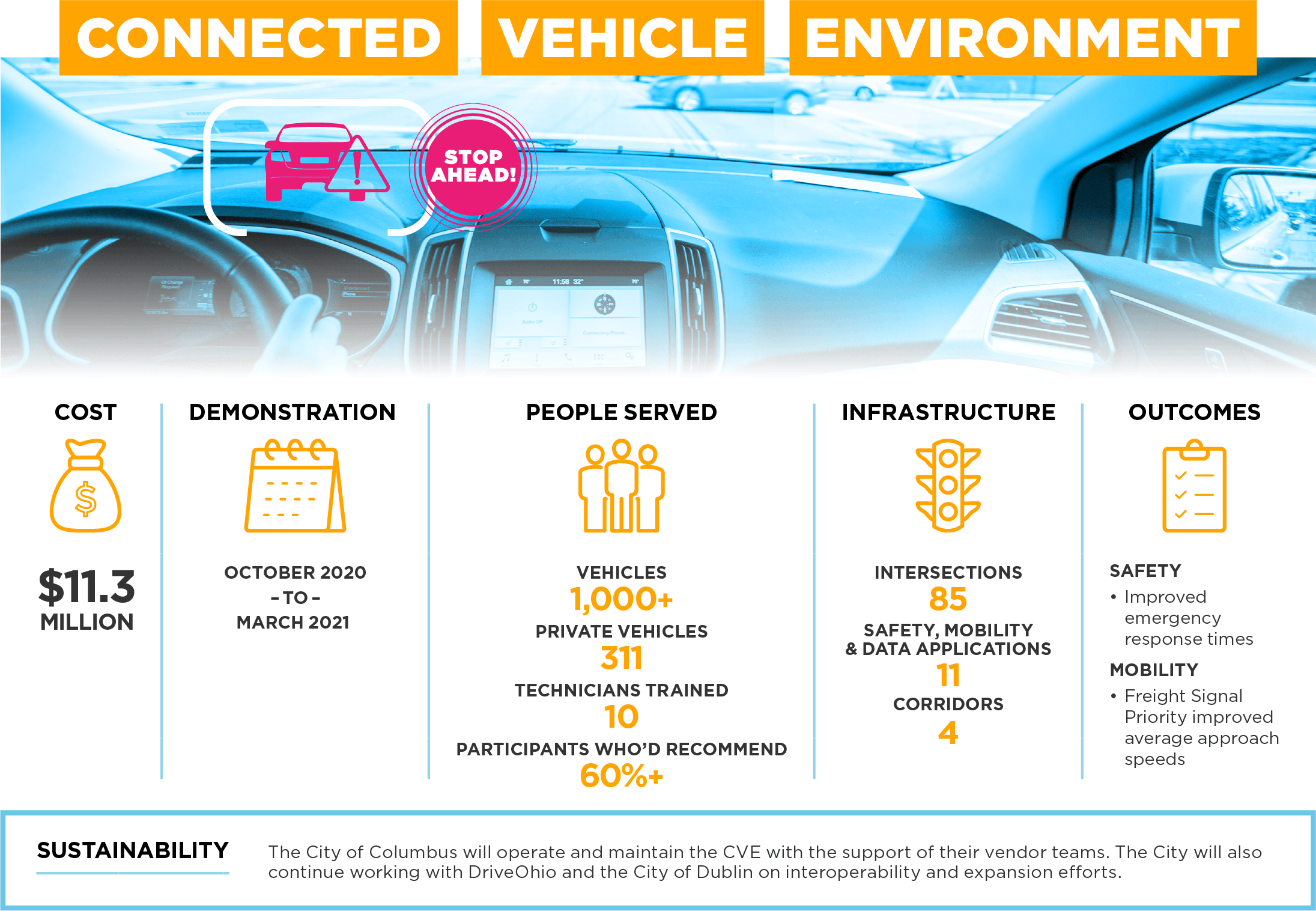 Connected Vehicle Environment