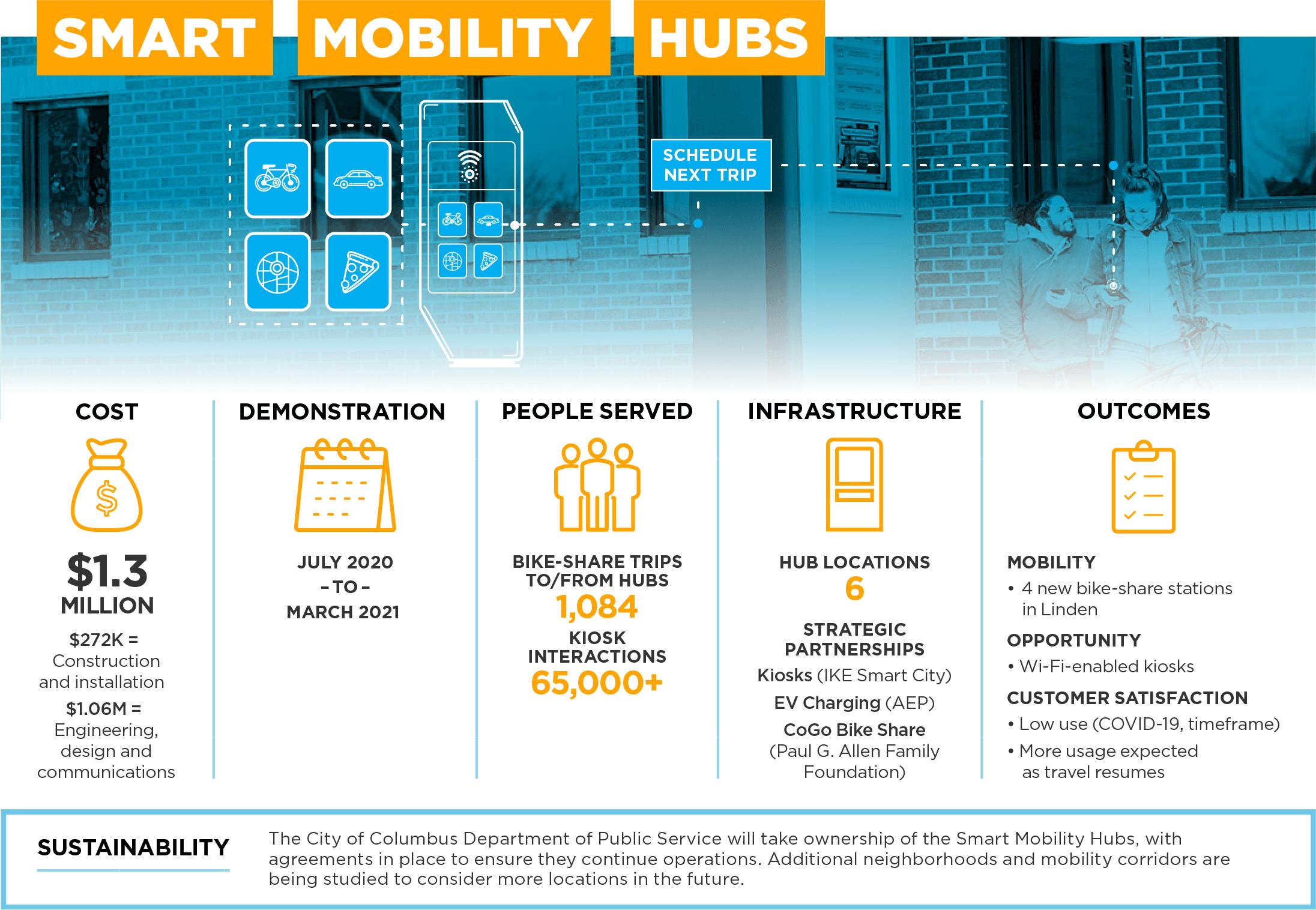 Smart Mobility Hubs